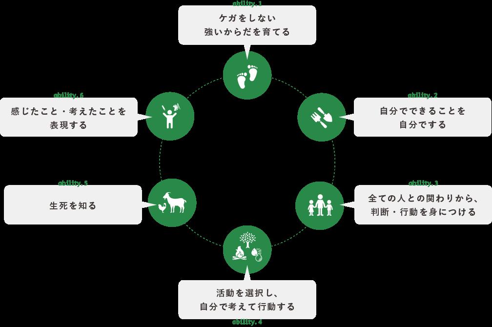 どろんこ会の6つの力の図