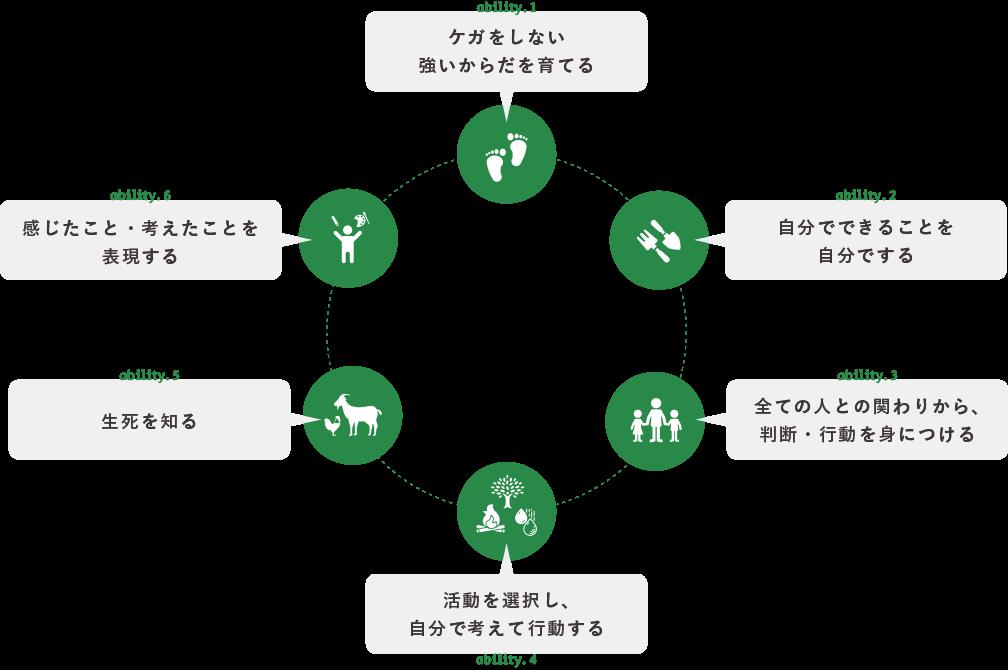 6つの力の図